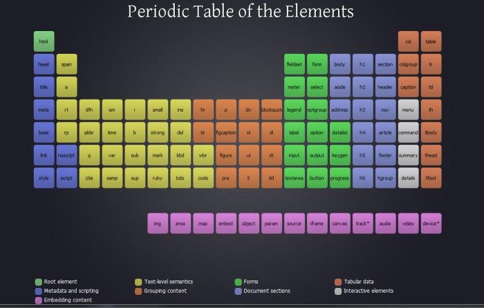 La tavola periodica degli elementi di html5 tissy tech - Tavola degli elementi chimici ...
