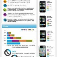 Buon Compleanno iPhone (infografica)